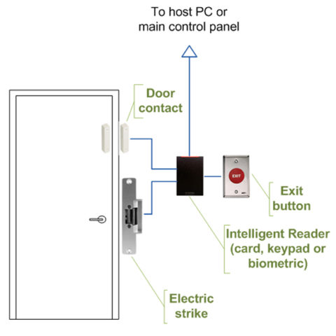 Intelligent_access_control_door_wiring