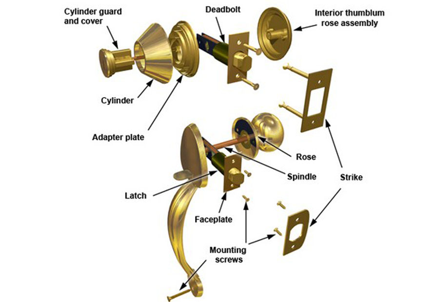 Mortise Lockset Amp Leverset What Is A Mortise Lockset